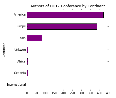 Authors at the DH17 Conference by Continent